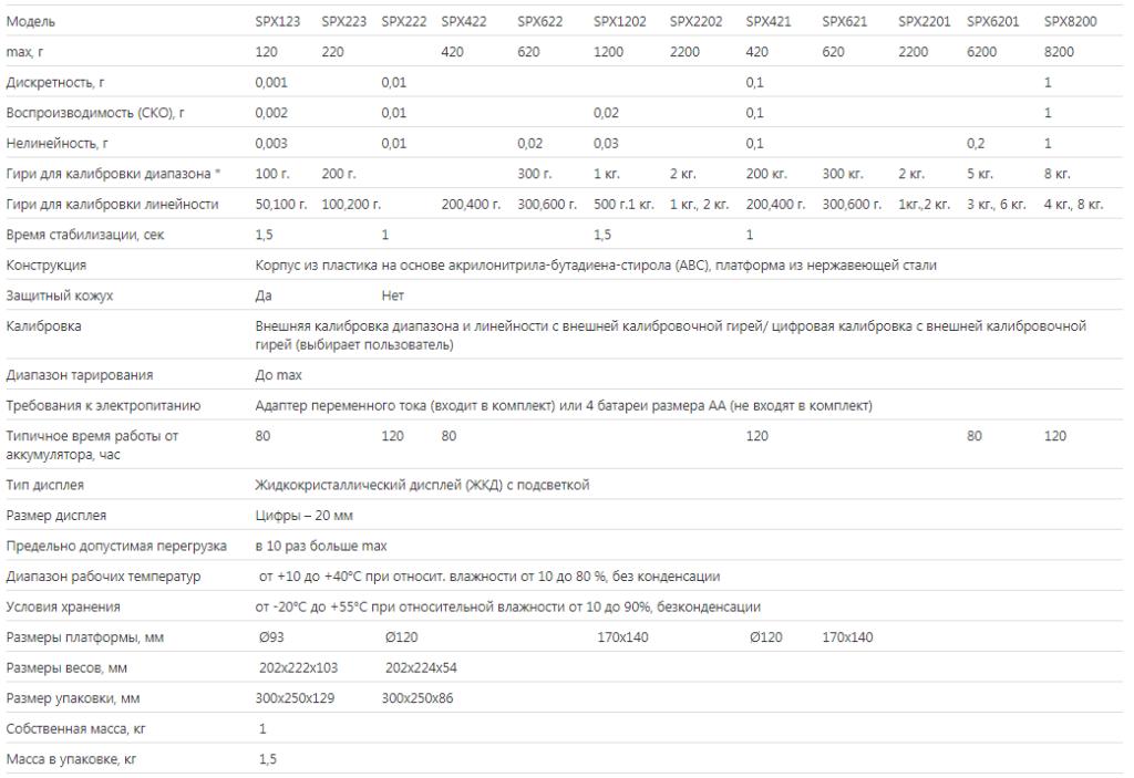Изображение №1 - Лабораторные электронные весы OHAUS SPX6201 - Элтемикс Агро