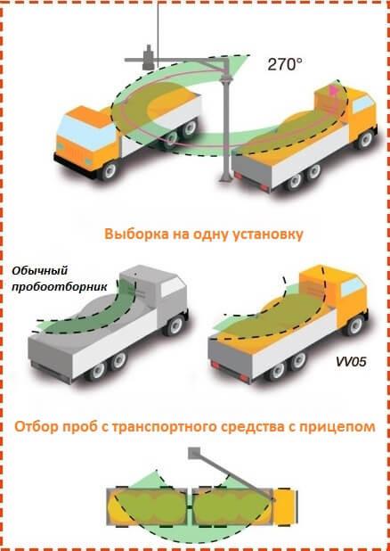 Изображение №1 - Автоматический пробоотборник зерна VV 05 - Элтемикс Агро