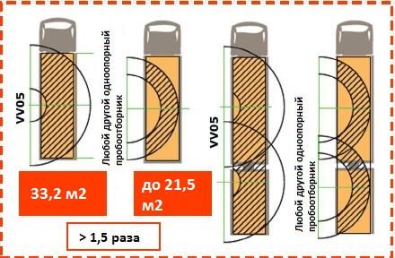 Изображение №2 - Автоматический пробоотборник зерна VV 05 - Элтемикс Агро