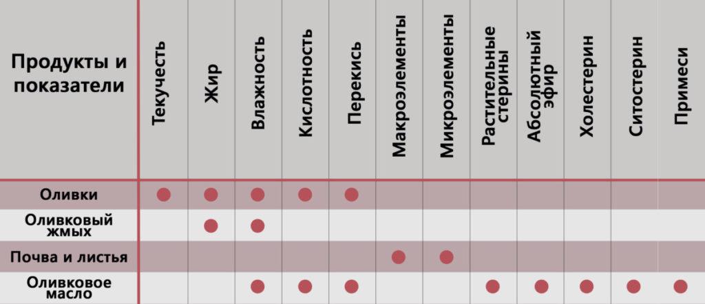 Изображение №2 - Инфракрасный экспресс анализатор масел и оливок SpectraAlyzer OLIVE - Элтемикс Агро