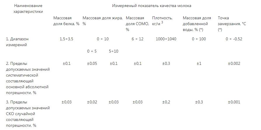 Изображение №1 - Анализатор молока Лактан 1-4 исп.500 ПРОФИ - Элтемикс Агро