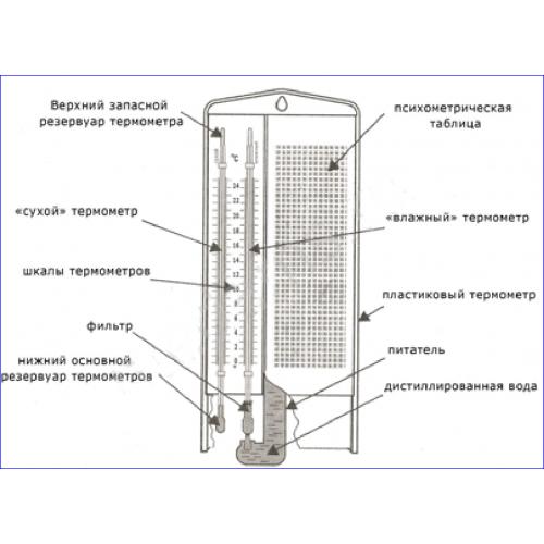 Изображение №1 - Гигрометр ВИТ-1 - Элтемикс Агро