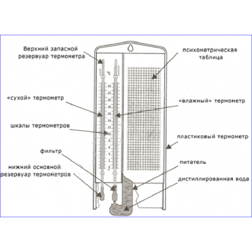 Изображение №1 - Гигрометр ВИТ-2 - Элтемикс Агро
